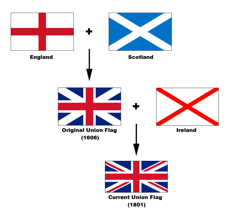 800px-Flags_of_the_Union_Jack